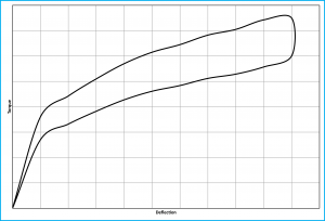 Power spring torque curve.